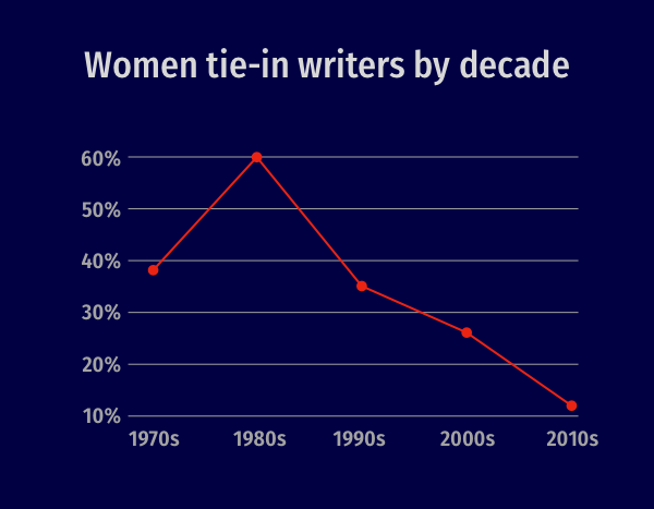 Graph illustrating the decline in female writers, using the numbers outlined above.
