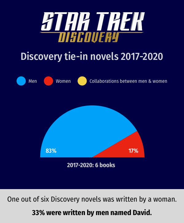 One colour-coded half-circle chart. 2017-2020: 6 books; 83% by men; 17% by women.