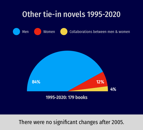 One colour-coded half-circle chart. 1995-2020: 179 books; 84% by men; 12% by women; 4% collaborations.