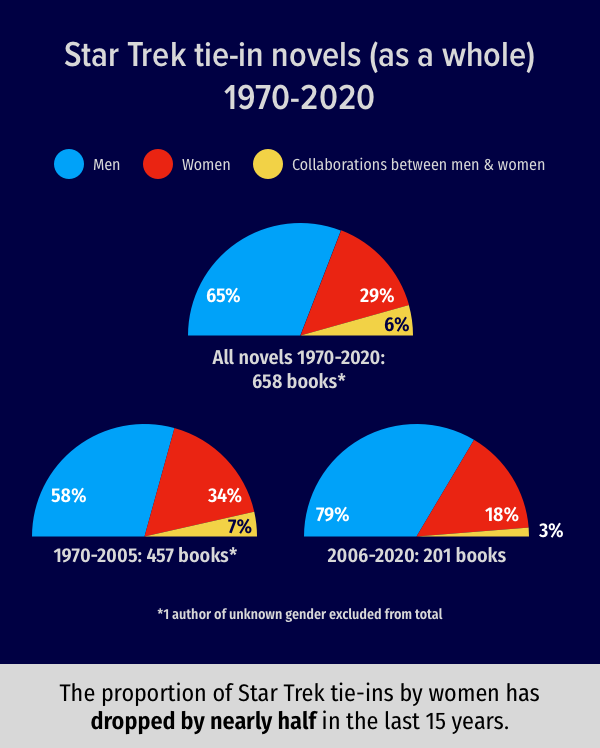 Three colour-coded half-circle charts. 1. 1970-2020: 658 books; 65% by men; 29% by women; 6% collaborations. 2. 1970-2005: 457 books, 58% by men; 34% by women; 7% by collaborations. 3. 2006-2020: 201 books; 79% by men; 18% by women; 3% by collaborations.